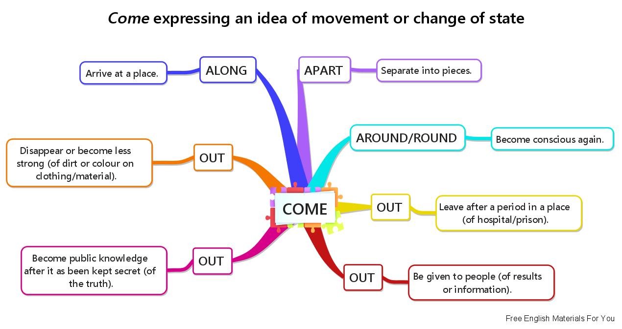 Phrasal Verbs #8 – Come | Lexis | Byron Bay Blog