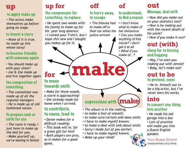 Trắc nghiệm cụm động từ với 'make'