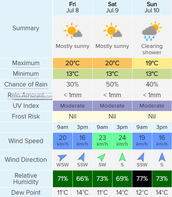 Byron bay weather in july
