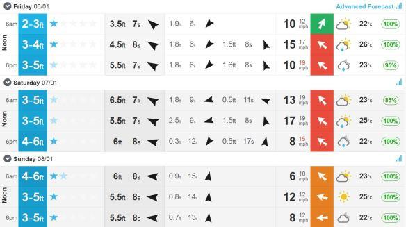 WEEKEND SURF.JPG