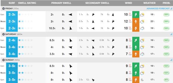 Surf Report 27Apr