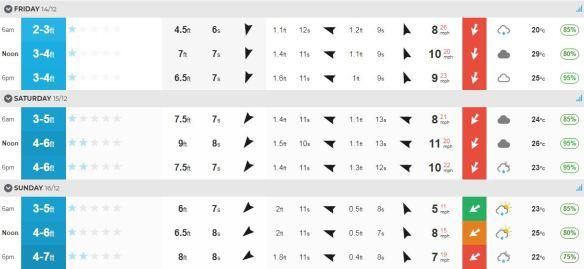 Surf report December 13.JPG