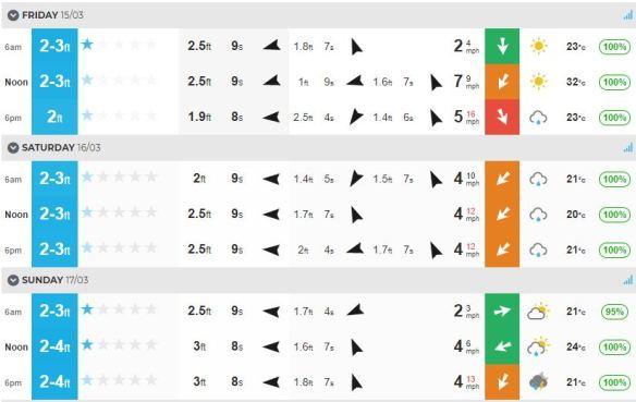 Surf March 15-18.JPG
