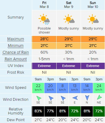 Weather March 8-10.jpg