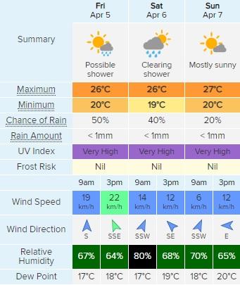 Weather 5-7 April.jpg